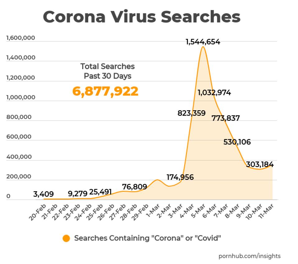 pornhub coronavirus statistics